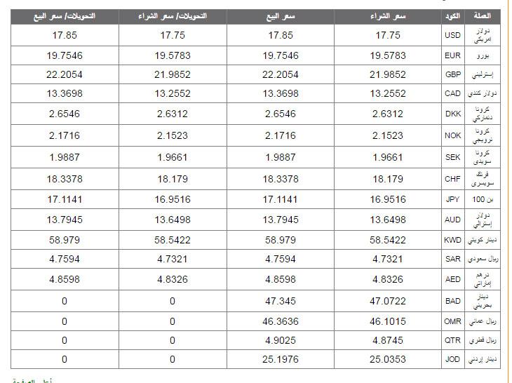 أسعار العملات اليوم 08-11-2016 بالبنوك المصرية Ood_ou10