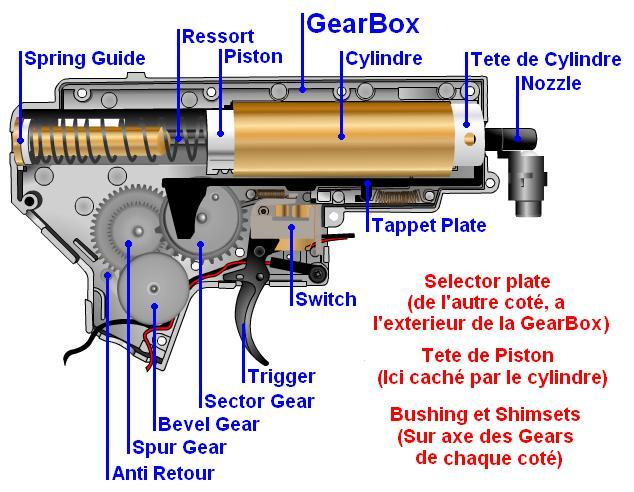 Photos poignée-moteur-gearbox M4 - Page 2 Gearbo10