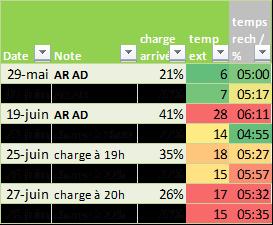 Ventilateur et PAC allumés, Zoé branchée et charge programmée - Page 3 Tempsc10