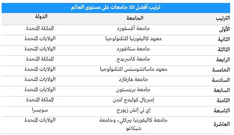 """في ترتيب  جديد للجامعات """"أوكسفورد""""  الأولى عالميا.. و""""الملك عبد العزيز"""" الأولى عربيا والجمعات الليبية خارج المنافسة 110"""