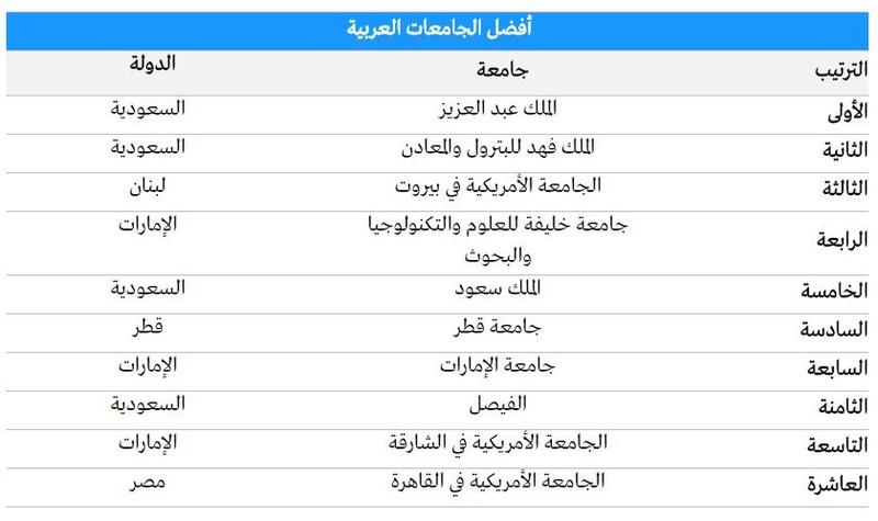"""في ترتيب  جديد للجامعات """"أوكسفورد""""  الأولى عالميا.. و""""الملك عبد العزيز"""" الأولى عربيا والجمعات الليبية خارج المنافسة 210"""