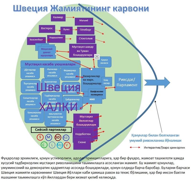 Ўзбекистоннинг Янги Ҳукуматига айрим тилаклар. Sved_j10
