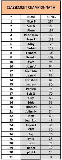 Résultat Championnat A Captur10