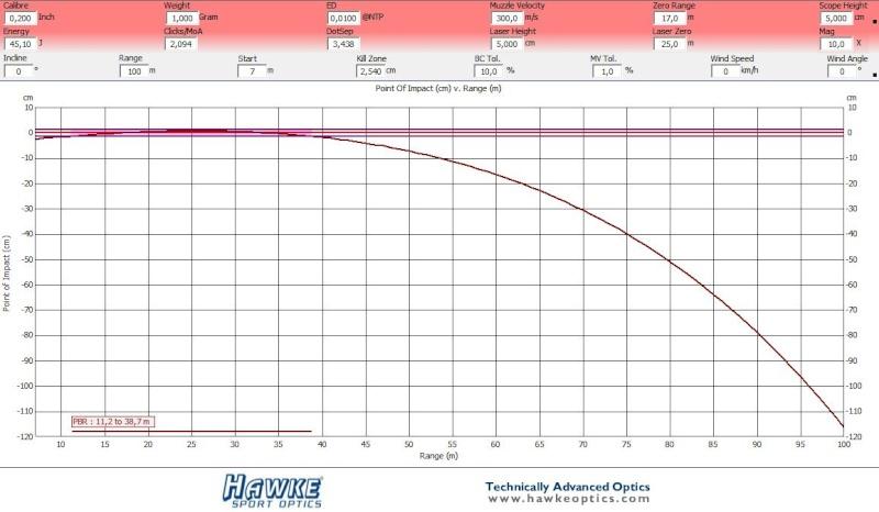 adéquation poids plomb versus diam et puissance Captur10