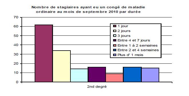 le malaise des profs stagiaires reconnu dans un rapport du ministère - Page 2 Stats_10
