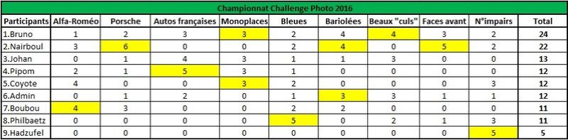 Challenge Photo Auto-Passions – Saison 2016 - Page 11 Classe11