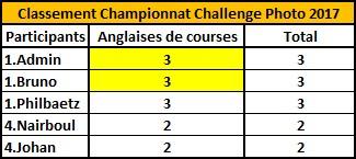 Challenge Photo Auto Passions - Saison 2017 - Page 2 Classe14