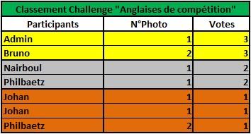 Challenge Photo Auto Passions - Saison 2017 - Page 2 Classe15