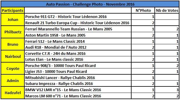 Challenge Photo Auto-Passions – Saison 2016 - Page 11 Rysult10