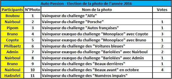 Challenge Photo Auto-Passions – Saison 2016 - Page 12 Rysult11