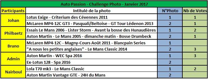 Challenge Photo Auto Passions - Saison 2017 - Page 2 Rysult12