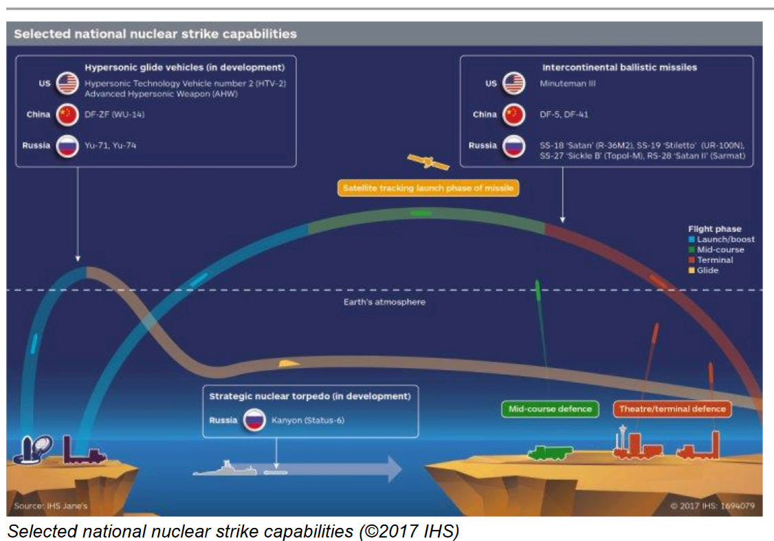 Russia, US and other developments in Hypersonic Research - Page 15 Hypers10