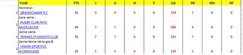 Bilan 1ere partie de championnat Rugby_10