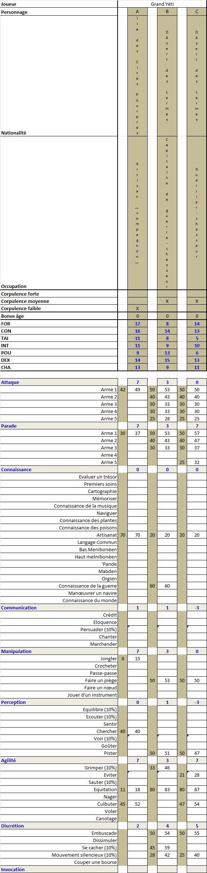 Stormbringer revival II : perso de Premier ministre-terminés Guilla10