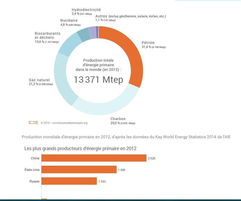 Production et distribution de l'électricté - Page 2 Edf210