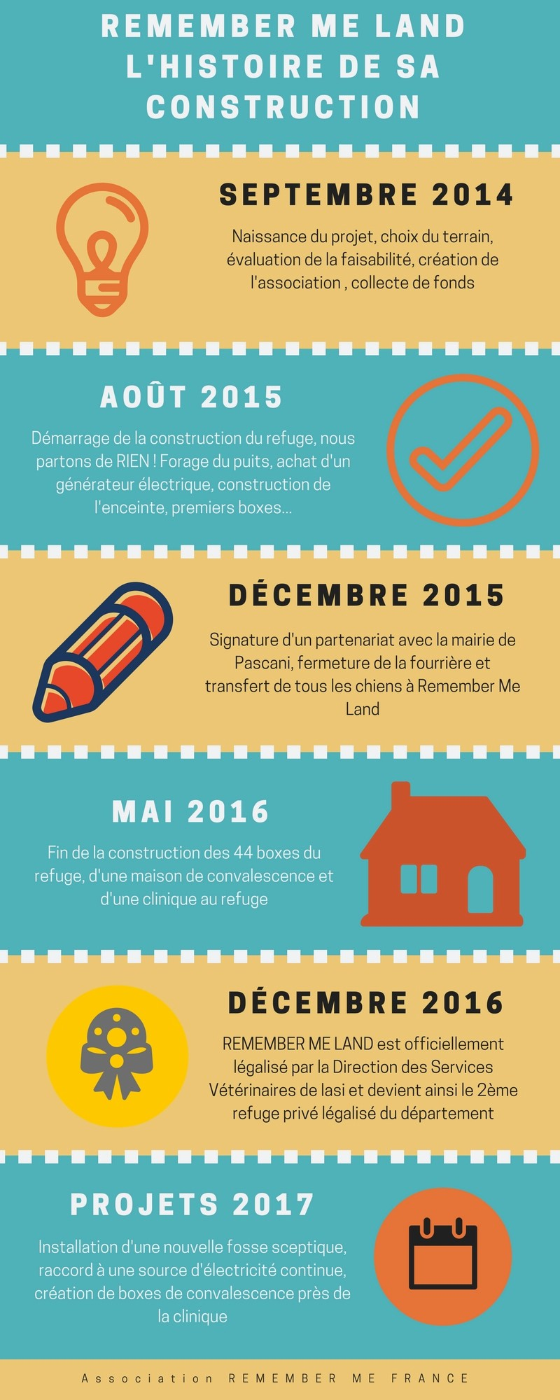 Infographie : LA CREATION DE REMEMBER ME LAND EN DATES Infogr11