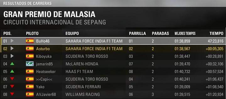 Gran Premio de Malasia Carrer10