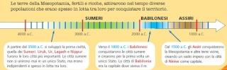 STORIA : I SUMERI - classe IV Linea_11