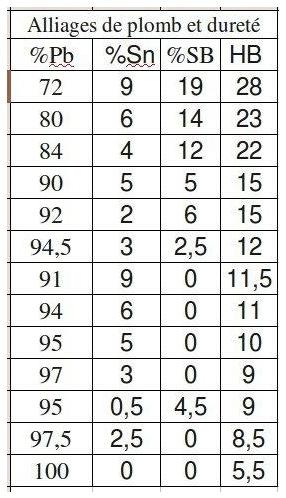 pourcentage d etain Captur10
