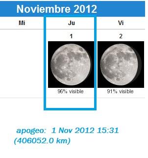 PERIGEOS Y APOGEOS LUNARES 2012 001156