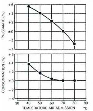 Froid et rendement moteur Captur20