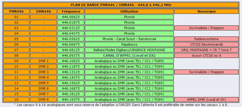 [PMR446 / DPMR446] Fréquences et Plan d'Utilisation Pmr_dm10