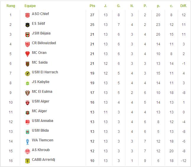 (2010-2011) ligue 1 algérienne 110