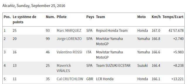 Classement concours MOTOGP 2016 Aragon11