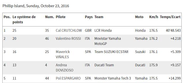 Classement concours MOTOGP 2016 Austra12