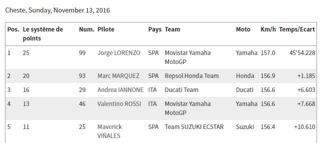 Classement concours MOTOGP 2016 Valenc12