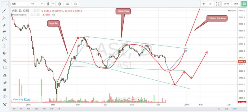 Technical Analysis of CSE  Asi310