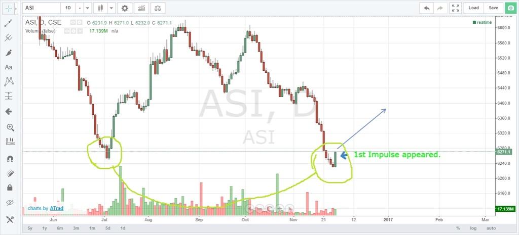 Technical Analysis of CSE  Asi5110