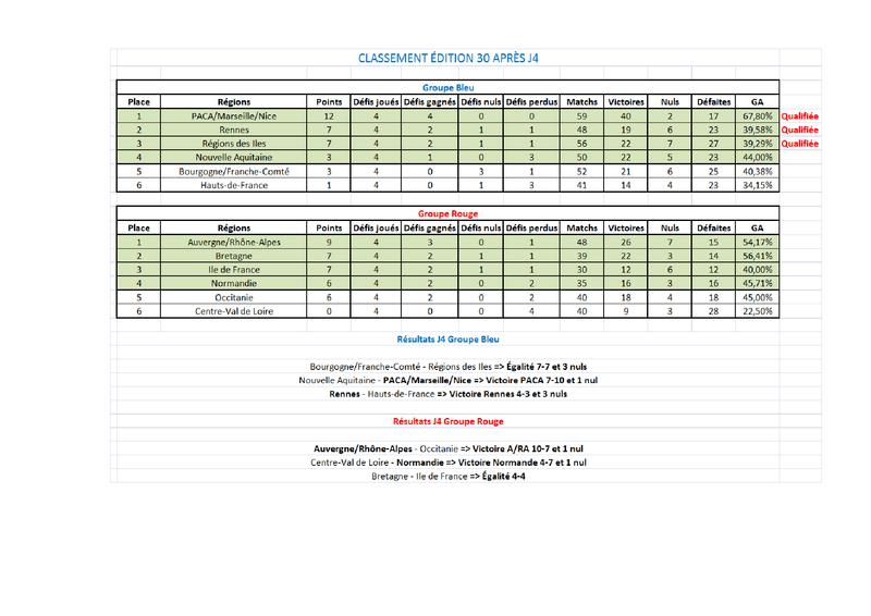 Calendrier édition 30 + Résultats + Classements Classe13