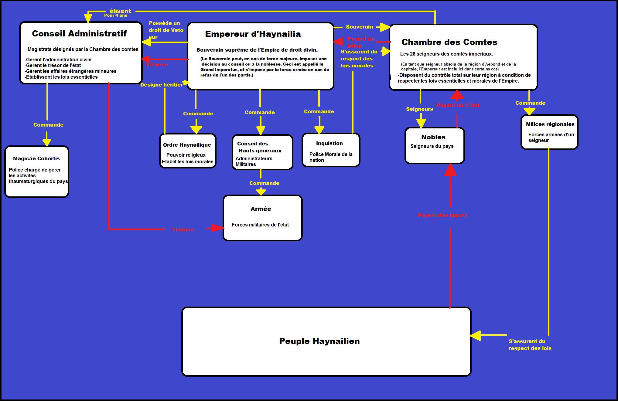 [Organisme Gouvernemental] Le Gouvernement Impérial. Govern10