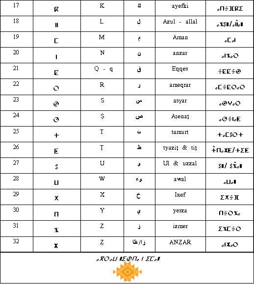 تفيناغ الابجدية الامازيغية Tifa2110