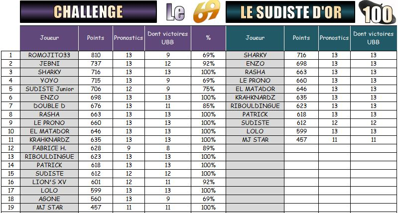 PRONOS 2016/2017 . RCT - UBB - Page 2 Challe13