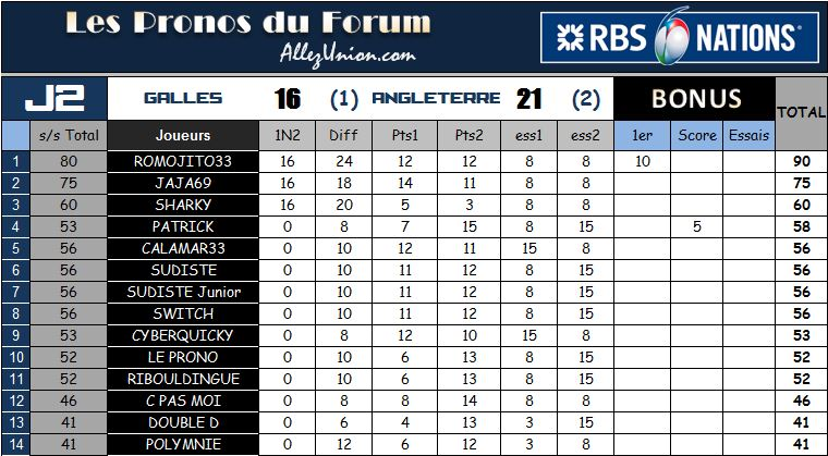 PRONOS 6 NATIONS : J2 - Page 2 T6_j2_11