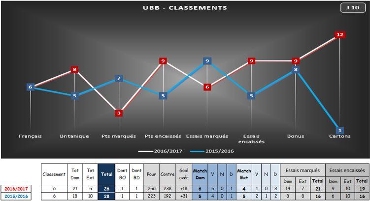 LES CLASSEMENTS DE L'UBB sur 2 saisons fin : J10  Ubb_cl10
