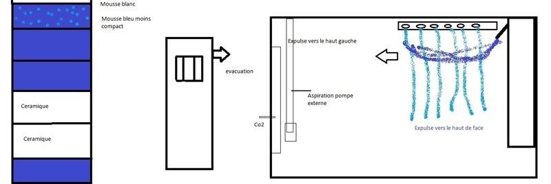 Évacuation d'eau et disposition des filtres Aqua10