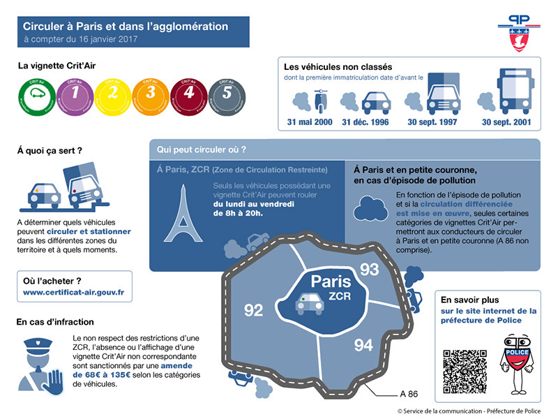 Crit'Air et diesel - Restrictions de circulation dans la Métropole du Grand Paris donc Fontenay Infogr10