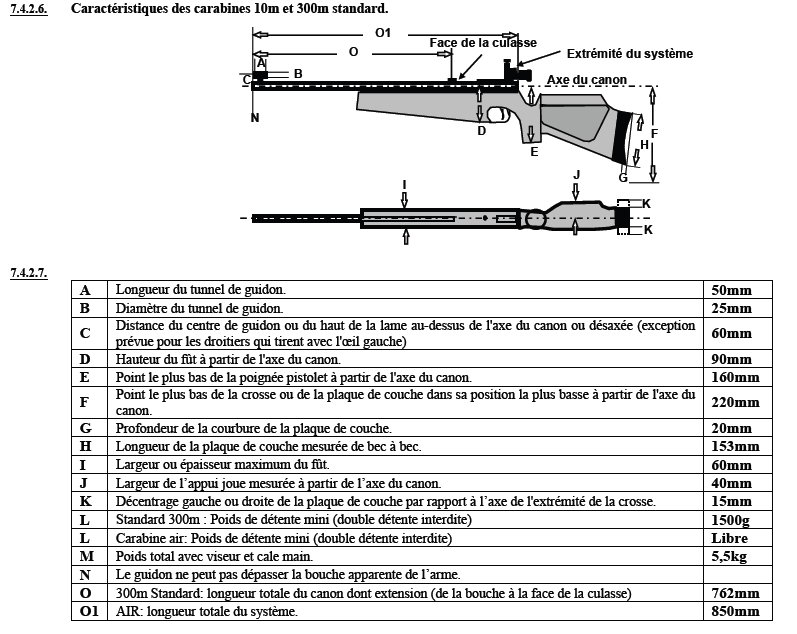 Position guidon (règlement ISSF) Regle10