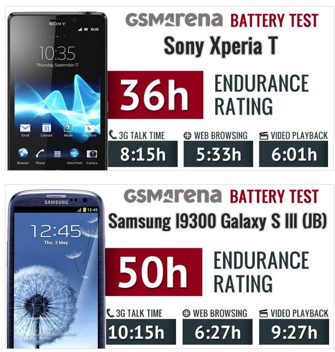 [INFO] Sony Xperia T (LT30p) Compar10