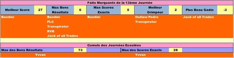 Classement Final Concours de Pronos L1 Saison 2016/2017 - Page 3 Ligfai11