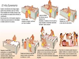 ~~Historia Antigua~~ Egipto: Religión Diapos23