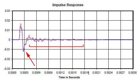 Impulse response Cattur11