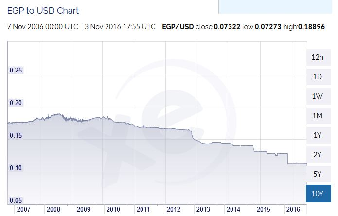 Egypt's Currency Just Crashed by 48%, And it was All by Design  Captur12