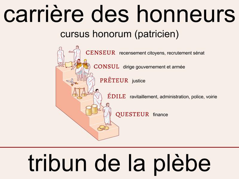 Cursus honorum latino dating