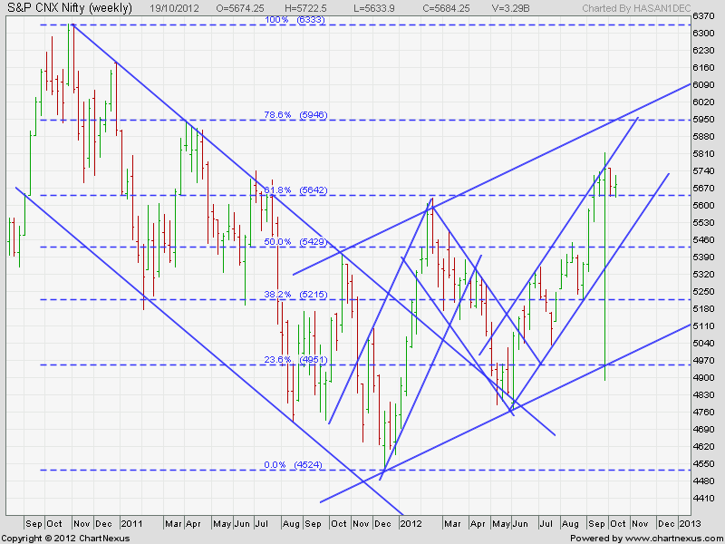 JOIN MY SPACE FOR NIFTY OUTLOOK IN MEDIUM TO LONG TERM SO THAT ONE DOES NOT BURN ONES FINGERS - Page 3 2012oc10