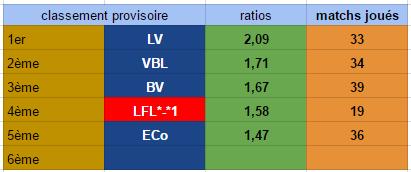 Points infos matchs IE et IS saison81 - Page 3 Ie30114