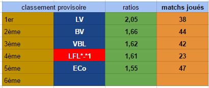 Points infos matchs IE et IS saison81 - Page 3 Ie30116